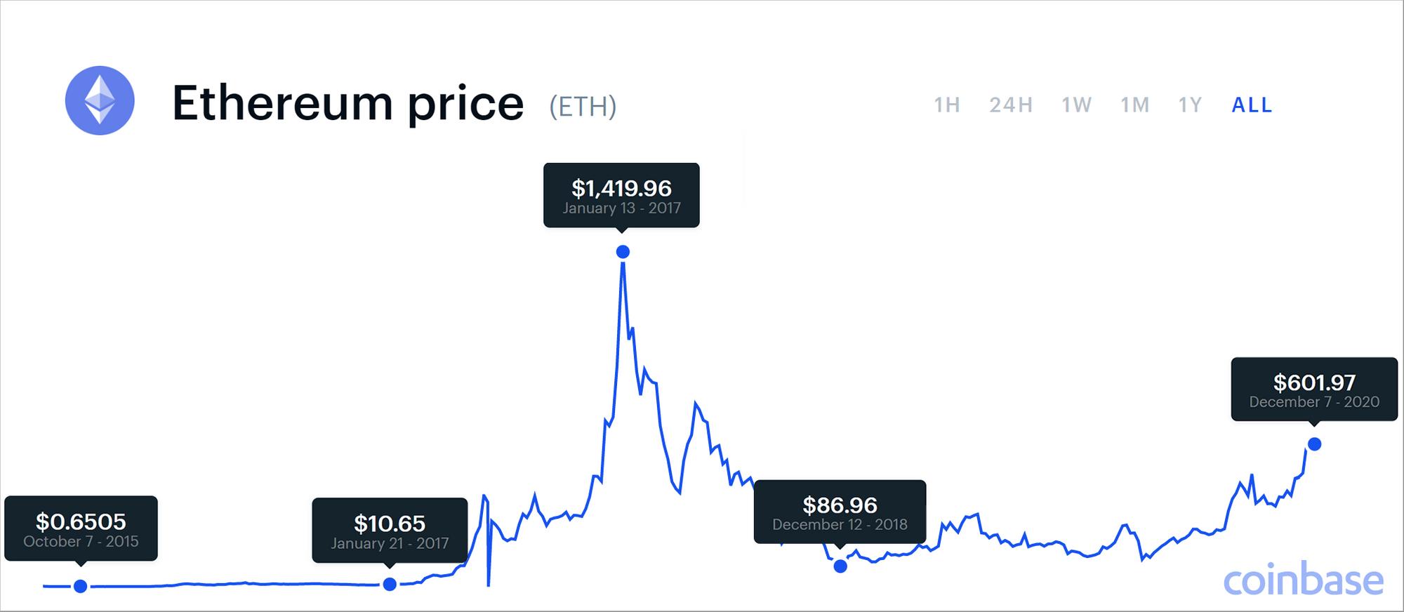 Ethereum Preisvorhersage 2021 Bull Run